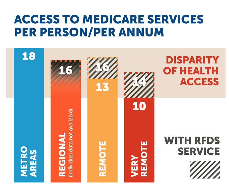 Equitable health access
