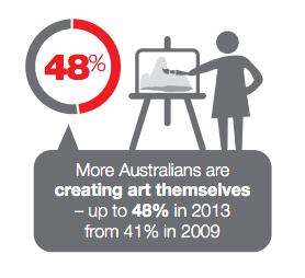 Infographics 48% Australians making art