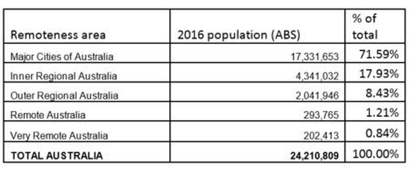 Table of Australian land mass and population